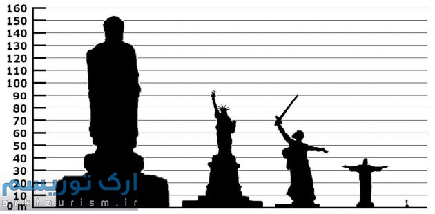 1280px-Height_comparison_of_notable_statues_01